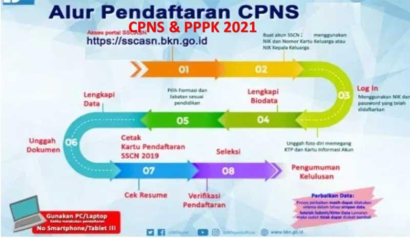 Alur dan Tahapan pendaftaran CPNS & PPPK 2021 Yang Harus di Perhatikan